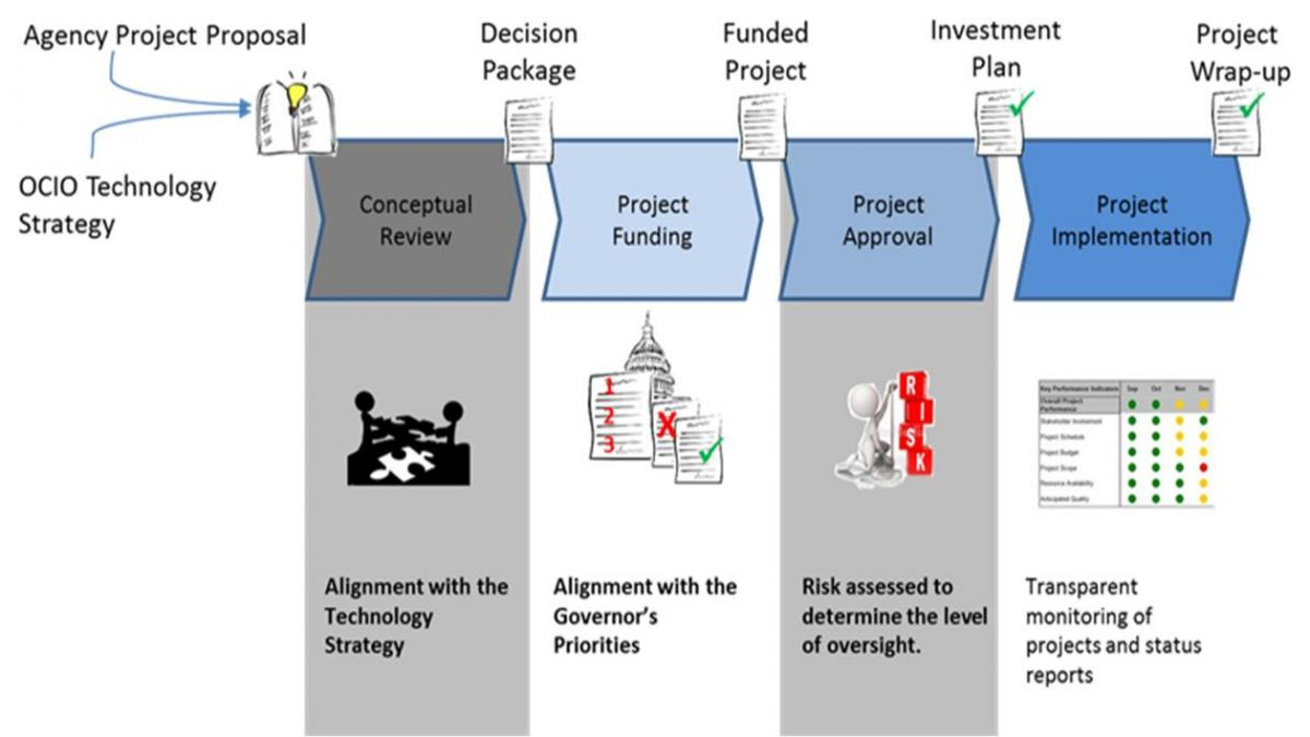 prioritizing the it project portfolio Project portfolio management (ppm) is the centralized management of the processes, methods prioritize the right projects and programs: eppm can guide decision-makers to strategically prioritize, plan, and control enterprise portfolios.