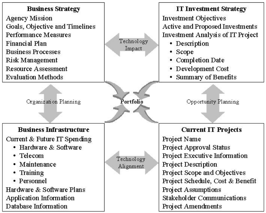 111 Appendix A: IT Planning and Assessment Guidelines | Office of ...