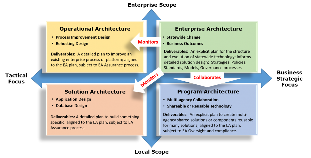 Enterprise Architecture Scope and Focus