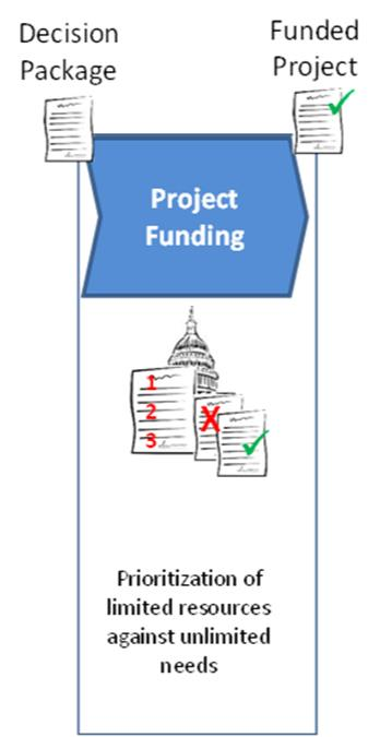 Phase2: Project Funding