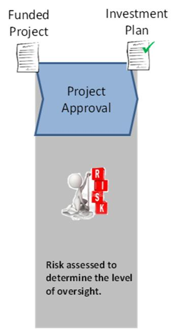 Phase3: Project Approval