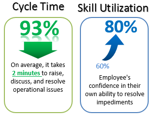 Image showing 93% reduction in cycle time and skill utilization up to 80%