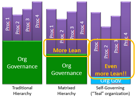Image showing the impact of organizational governance in different organizational models